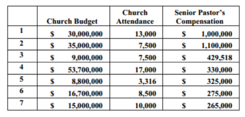 Mars Hill Church 2011 and 2012 Executive Compensation Studies