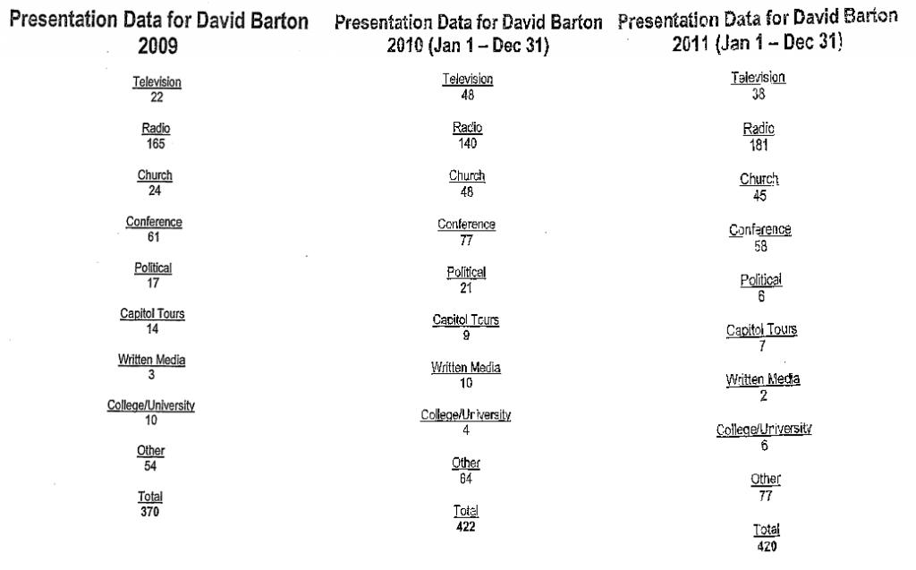Barton presentations