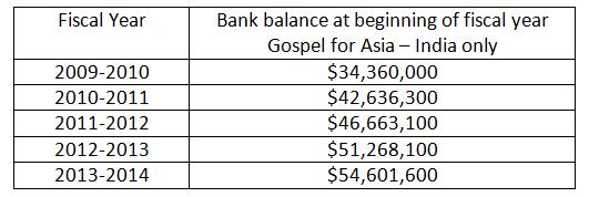 BalancesGFA india 2009-2013