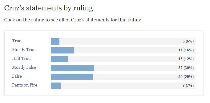 Cruz Politifact