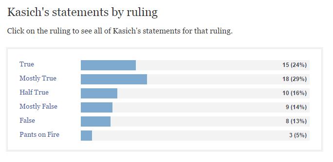 Kasich Politifact