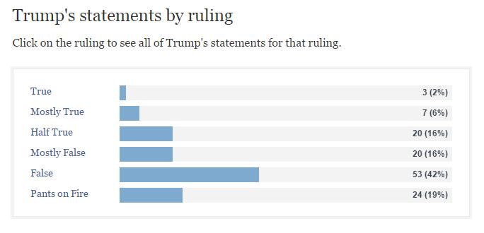 Trump Politifact