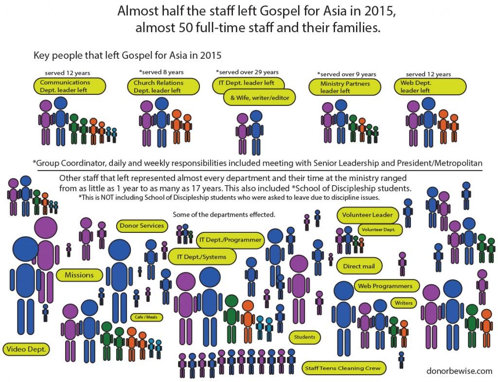 staff-leaving-gospel-for-asia