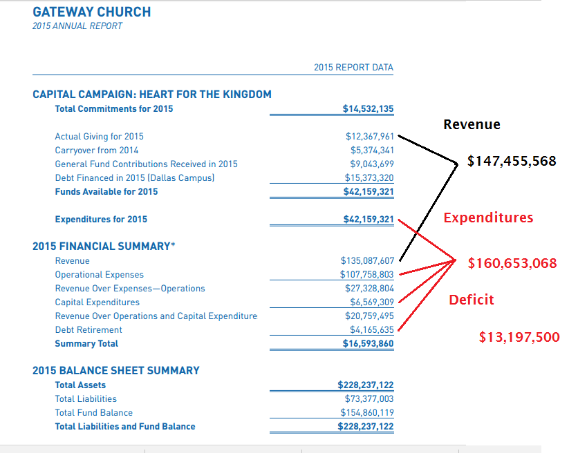 GW 2015 revenue over expenses