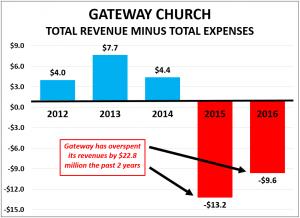 Gateway Deficit Spending Graph