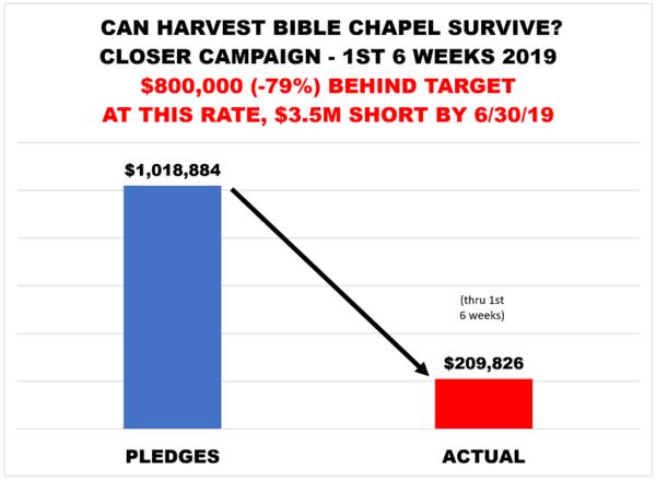 Harvest Bible Chapel – Warren Throckmorton
